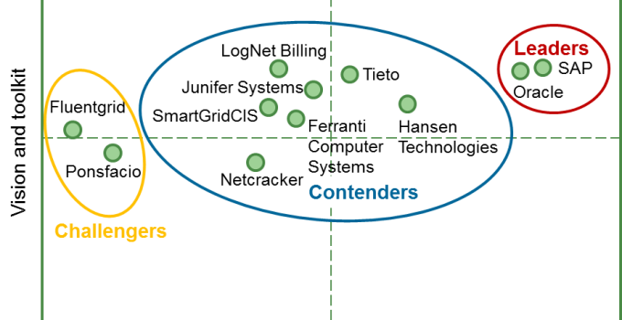 Evaluation of billing & CIS vendors serving competitive energy retail markets