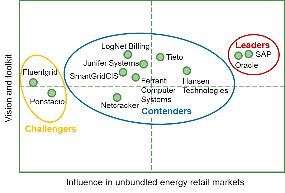 Evaluation of billing & CIS vendors serving competitive energy retail markets