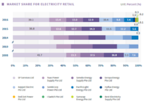 Energy retailer market share in Singapore's business sector